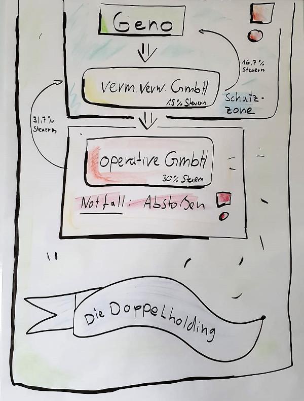 GenoHeld Schaubild: Die Genossenschaft in einer Doppelholding-Struktur