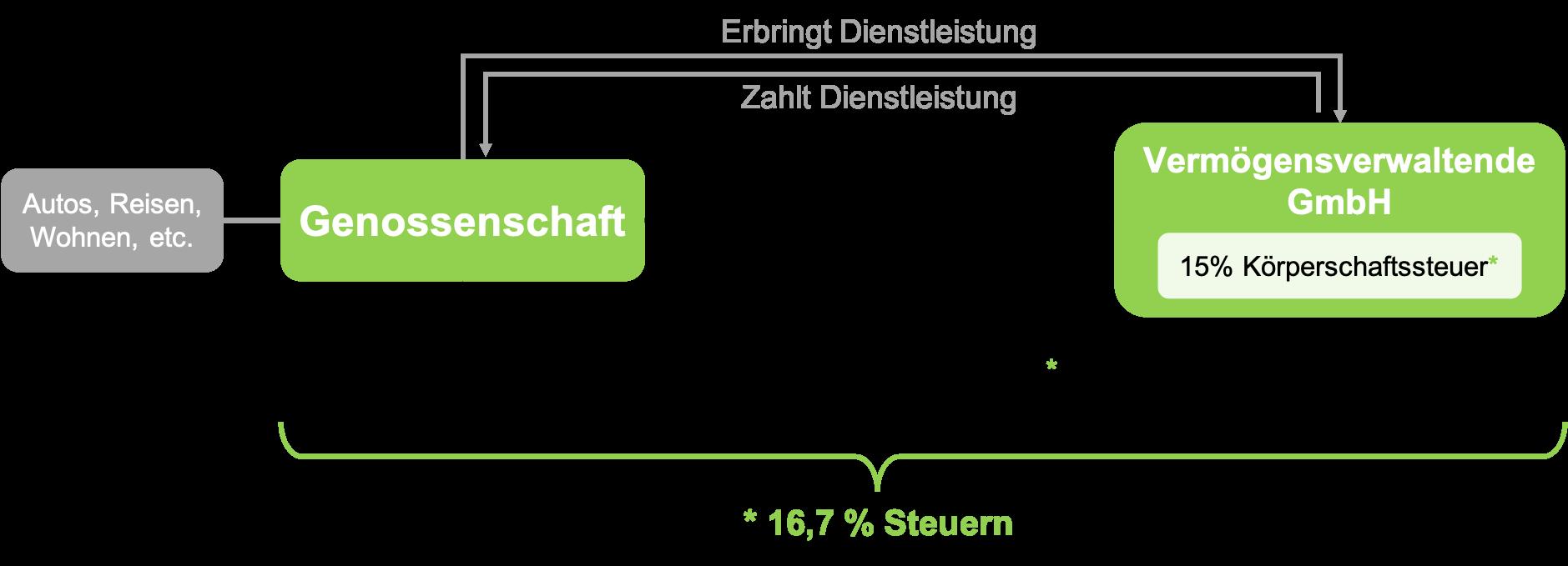 Die Genossenschaft als Konzern: Schaubild der Struktur mit einer vermögensverwaltenden GmbH als Tochter
